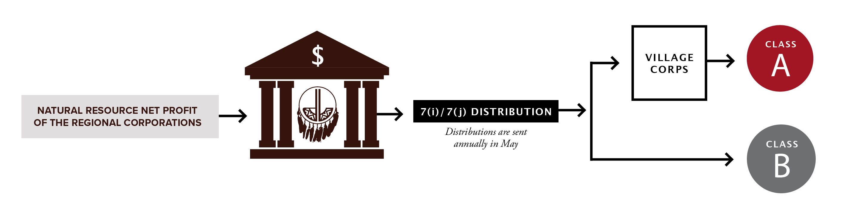 Flow chart of fund distribution.